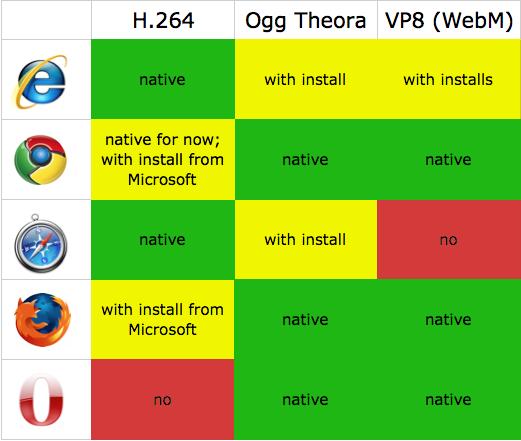 WordPress: embedding videos the HTML5way