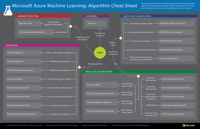 Azure: Machine Learning